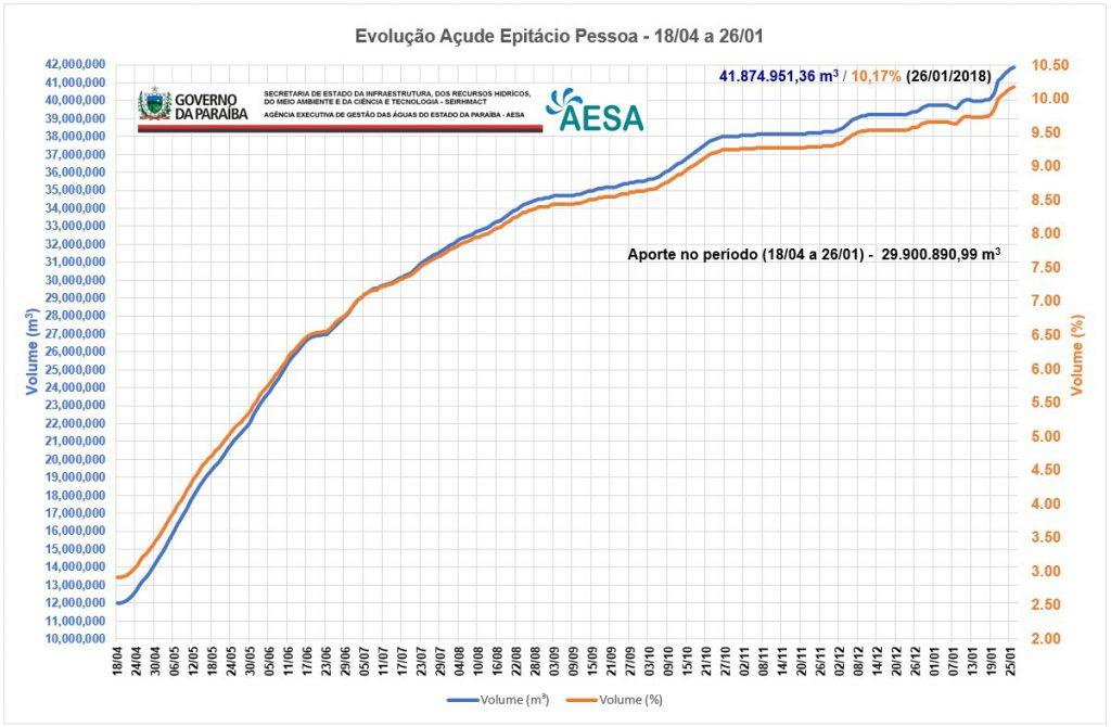 Açude de Boqueirão continua subindo; ganho em janeiro foi superior a 2 milhões de m³